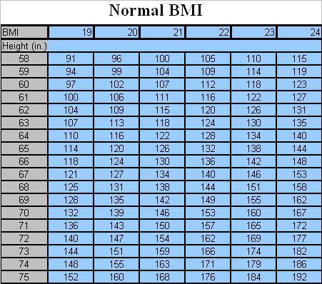 Normal BMI