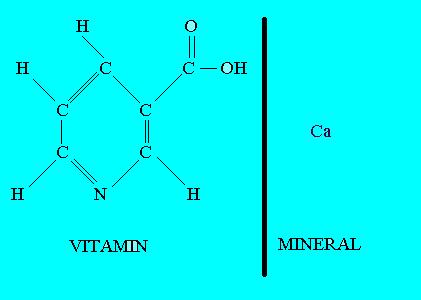 Vitamin Mineral Comparison
